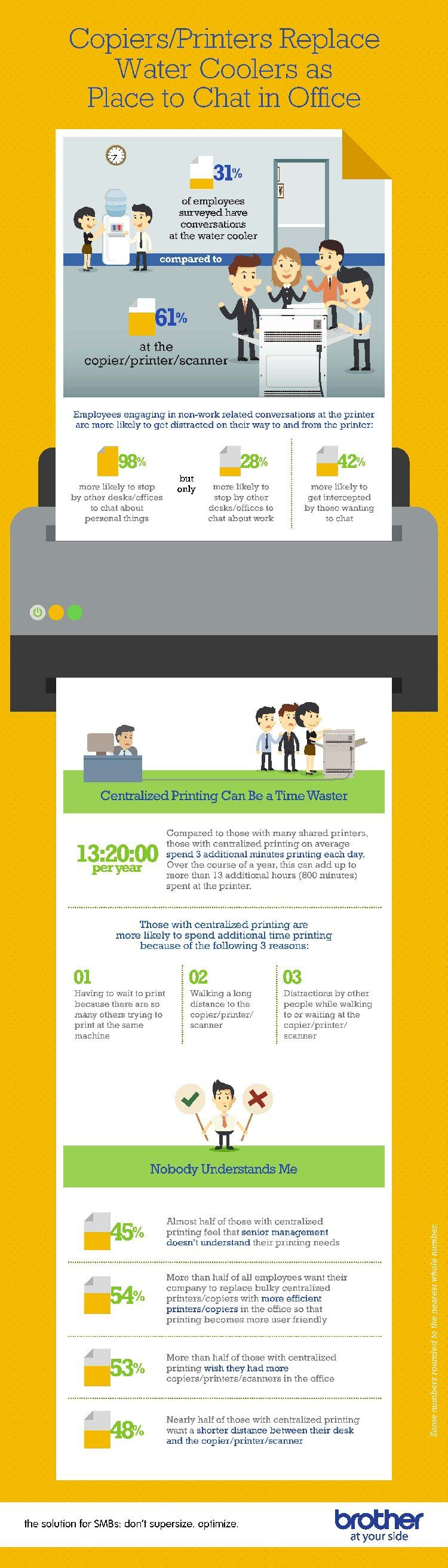 Centralized printing can help increase your office efficency and productivity.